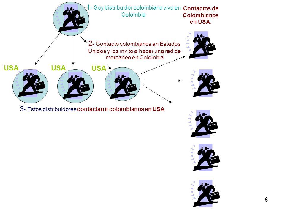8 1 - Soy distribuidor colombiano vivo en Colombia 2 - Contacto colombianos en Estados Unidos y los invito a hacer una red de mercadeo en Colombia Con