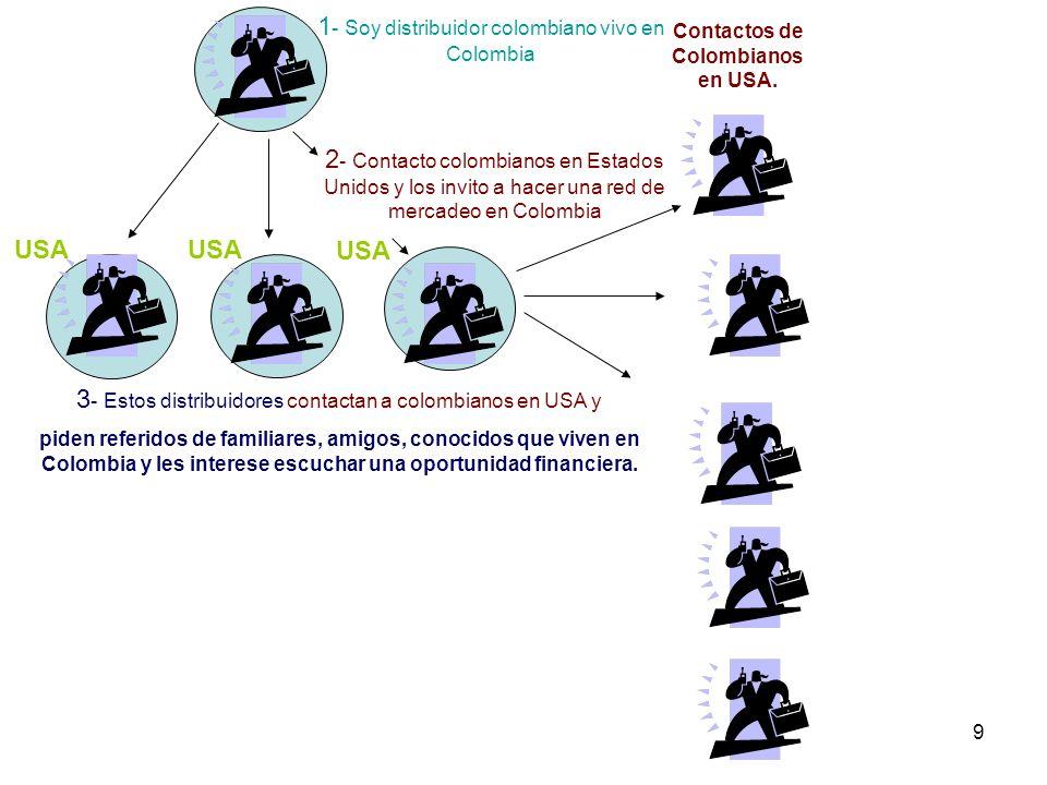 9 1 - Soy distribuidor colombiano vivo en Colombia 2 - Contacto colombianos en Estados Unidos y los invito a hacer una red de mercadeo en Colombia 3 -