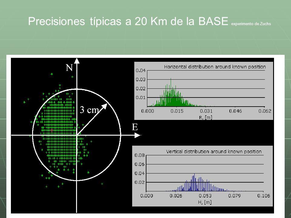 Discusión de los resultados y su íntegración a las Leyes de Catastro de la Republica Bolivariana de Venezuela Precisiones requeridas para Redes Geodésicas Municipales: Precisiones requeridas para Redes Geodésicas Municipales: +- 10 cm vinculado a REGVEN +- 10 cm vinculado a REGVEN Precisiones requeridas en el Catastro Rural: Precisiones requeridas en el Catastro Rural: +- 50 cm vinculado a REGVEN +- 50 cm vinculado a REGVEN Las precisiones con RTK-NTRIP, hasta 40 km de distancia de la BASE siempre estuvieron por debajo de +- 5 cm, lo que indica que cualquier gran ciudad de Venezuela con una Estación Permanente dotada de NTRIP, y telefonía celular, puede disfrutar de los servicios de CATASTRO Urbano y Rural utilizando RTK-NTRIP, con un solo Receptor GPS apto para este trabajo, y en esta forma se puede habilitar una cuadrilla para labores de Catastro.