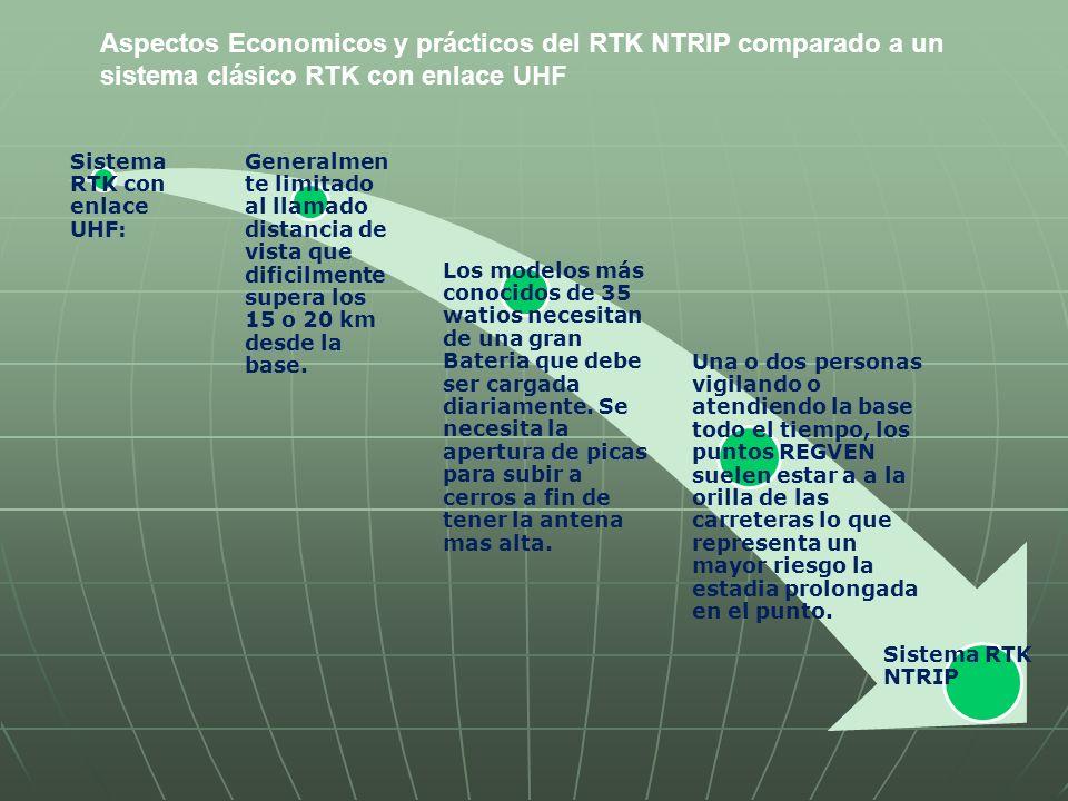 Aspectos Economicos y prácticos del RTK NTRIP comparado a un sistema clásico RTK con enlace UHF Sistema RTK con NTRIP: Lo unico que limita la distancia es la cobertura de los RTK.