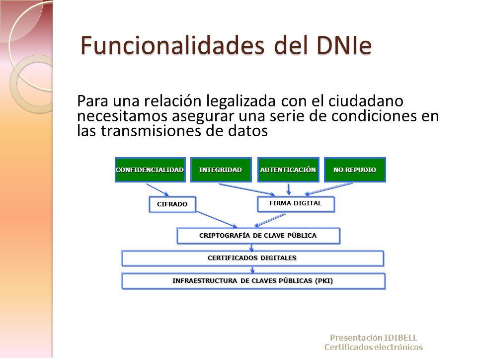 Funcionalidades del DNIe Para una relación legalizada con el ciudadano necesitamos asegurar una serie de condiciones en las transmisiones de datos CIF