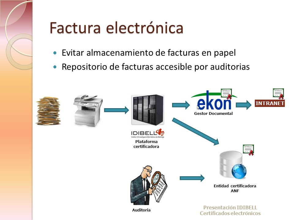 Factura electrónica Evitar almacenamiento de facturas en papel Repositorio de facturas accesible por auditorias Gestor Documental Plataforma certifica