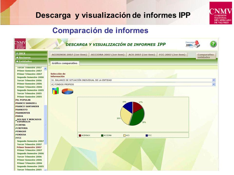 Descarga y visualización de informes IPP Comparación de informes