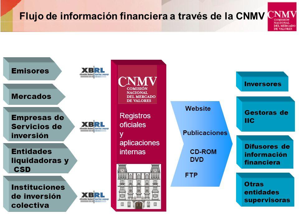 Inversores Difusores de información financiera Otras entidades supervisoras Gestoras de IIC Registros oficiales y aplicaciones internas Website Public