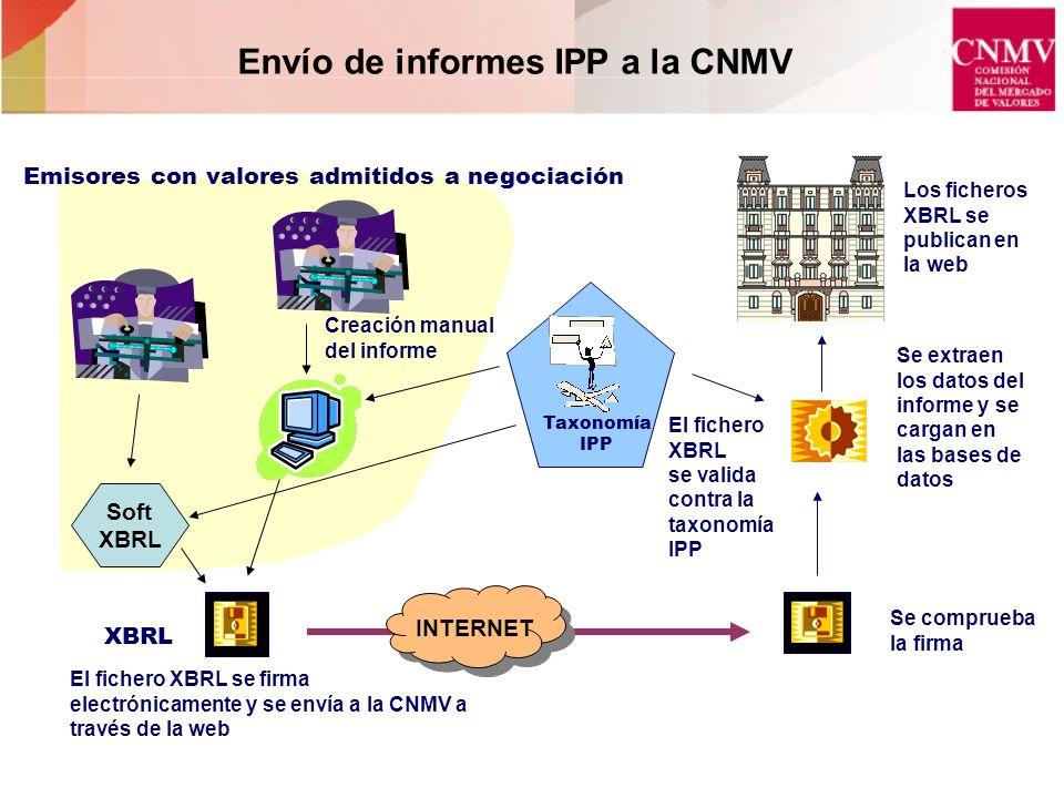 Envío de informes IPP a la CNMV XBRL Taxonomía IPP Creación manual del informe El fichero XBRL se valida contra la taxonomía IPP Se extraen los datos