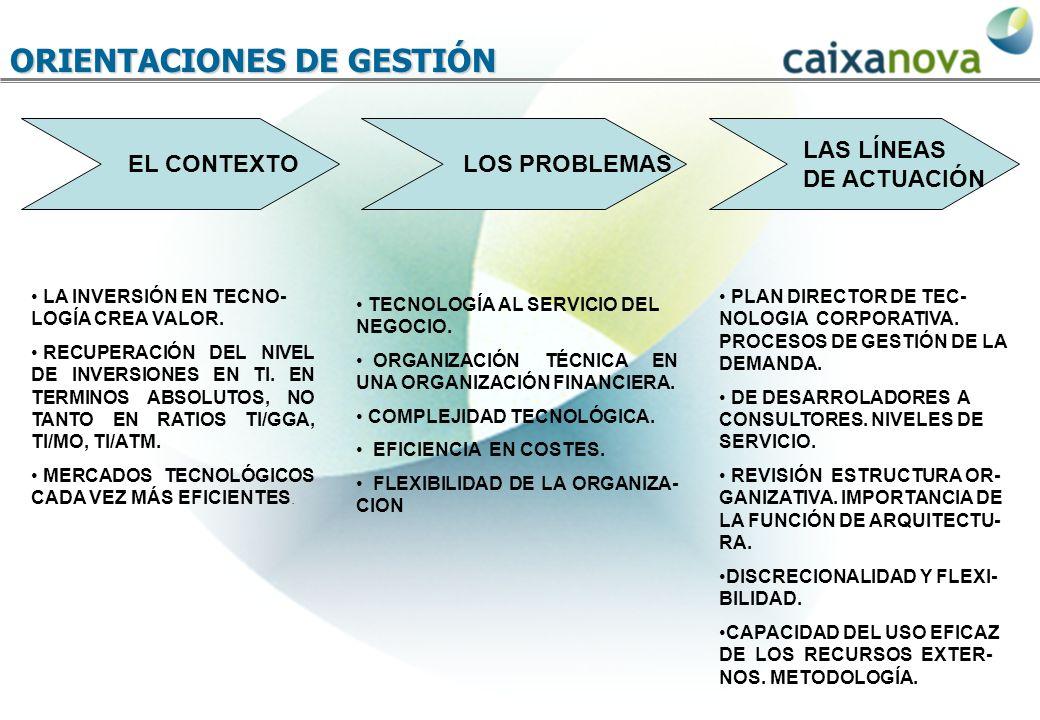 ORIENTACIONES DE GESTIÓN EL CONTEXTO LOS PROBLEMAS LAS LÍNEAS DE ACTUACIÓN LA INVERSIÓN EN TECNO- LOGÍA CREA VALOR.