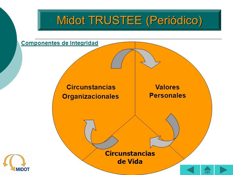 Midot TRUSTEE (Periódico) Midot TRUSTEE (Periódico) Circunstancias Organizacionales Valores Personales Circunstancias de Vida Componentes de Integrida