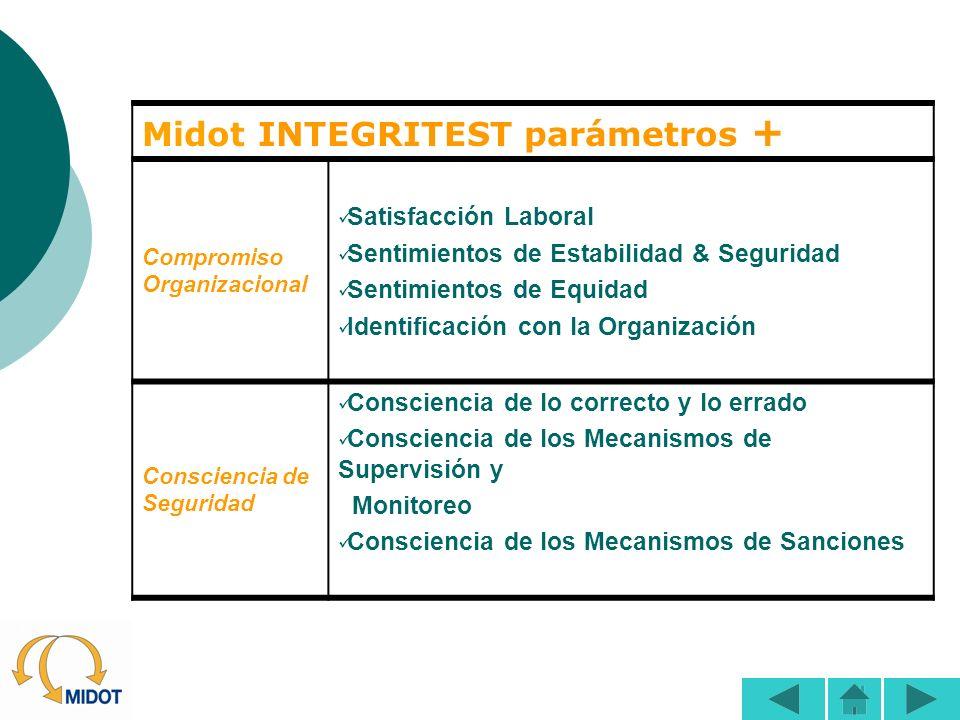 Midot INTEGRITEST parámetros + Satisfacción Laboral Sentimientos de Estabilidad & Seguridad Sentimientos de Equidad Identificación con la Organización