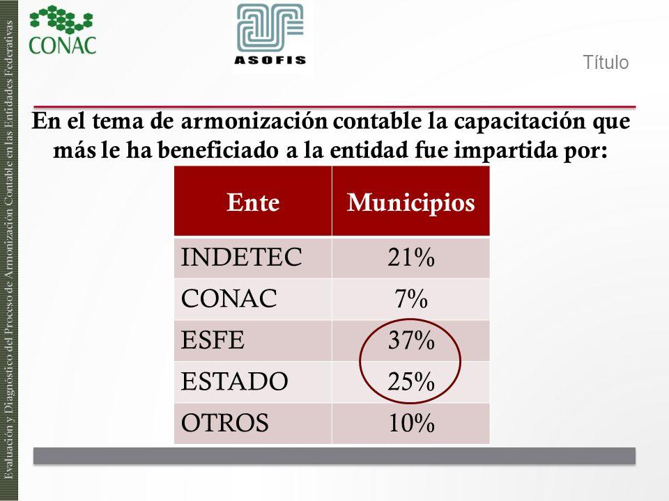 Título En el tema de armonización contable la capacitación que más le ha beneficiado a la entidad fue impartida por: Evaluación y Diagnóstico del Proc