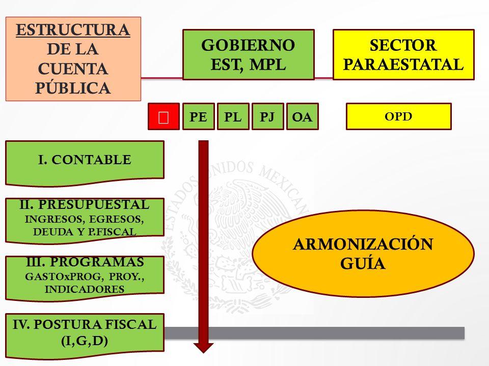 I. CONTABLE II. PRESUPUESTAL INGRESOS, EGRESOS, DEUDA Y P.FISCAL III. PROGRAMAS GASTOxPROG, PROY., INDICADORES IV. POSTURA FISCAL (I,G,D) ESTRUCTURA D
