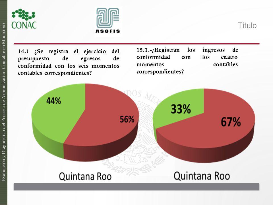 Título En el tema de armonización contable la capacitación que más le ha beneficiado a la entidad fue impartida por: Evaluación y Diagnóstico del Proceso de Armonización Contable en las Entidades Federativas EnteMunicipios INDETEC21% CONAC7% ESFE37% ESTADO25% OTROS10%