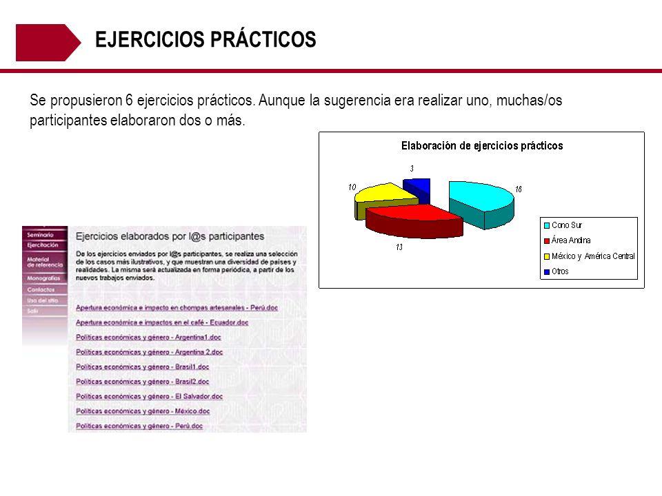 EJERCICIOS PRÁCTICOS Se propusieron 6 ejercicios prácticos. Aunque la sugerencia era realizar uno, muchas/os participantes elaboraron dos o más.