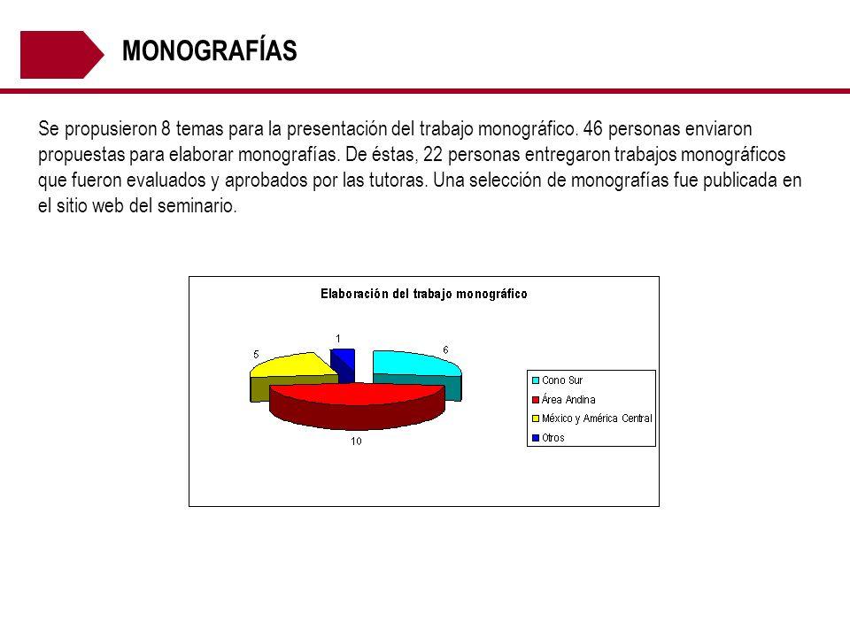 MONOGRAFÍAS Se propusieron 8 temas para la presentación del trabajo monográfico. 46 personas enviaron propuestas para elaborar monografías. De éstas,