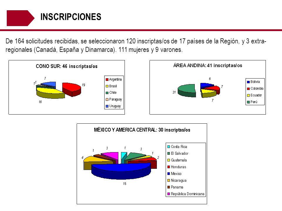 INSCRIPCIONES De 164 solicitudes recibidas, se seleccionaron 120 inscriptas/os de 17 países de la Región, y 3 extra- regionales (Canadá, España y Dina