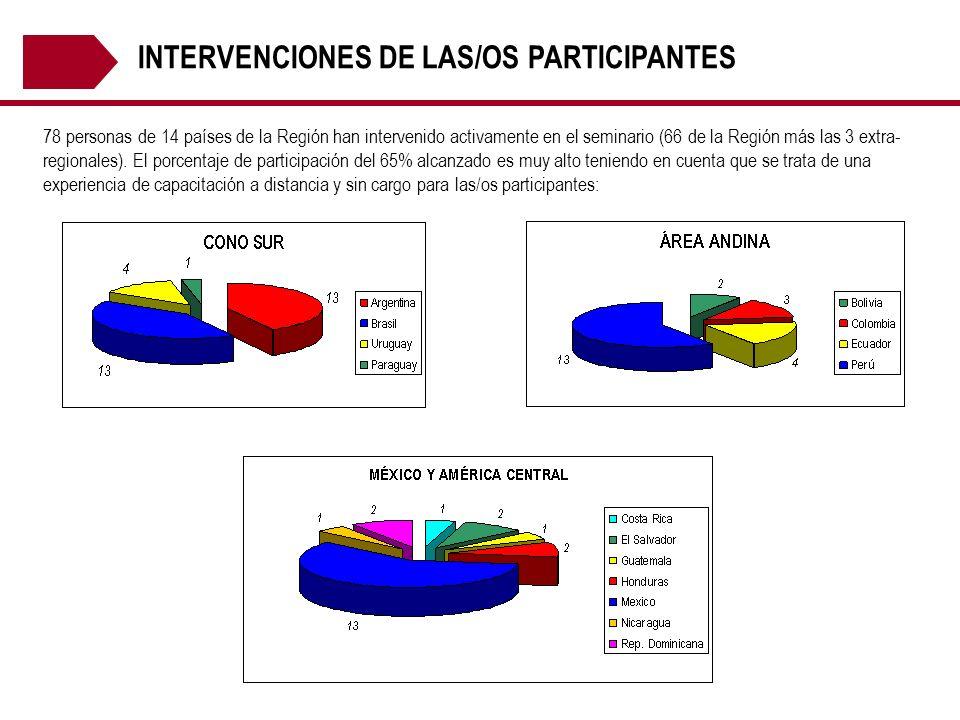 INTERVENCIONES DE LAS/OS PARTICIPANTES 78 personas de 14 países de la Región han intervenido activamente en el seminario (66 de la Región más las 3 ex