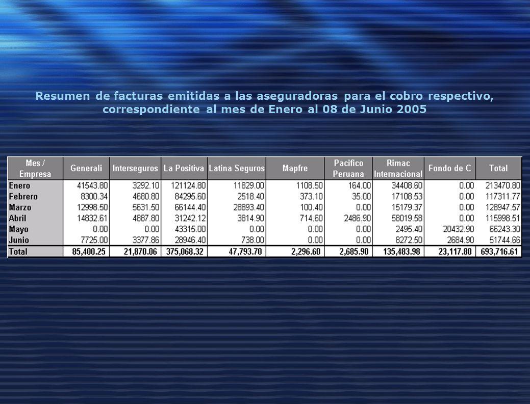 Resumen de facturas emitidas a las aseguradoras para el cobro respectivo, correspondiente al mes de Enero al 08 de Junio 2005