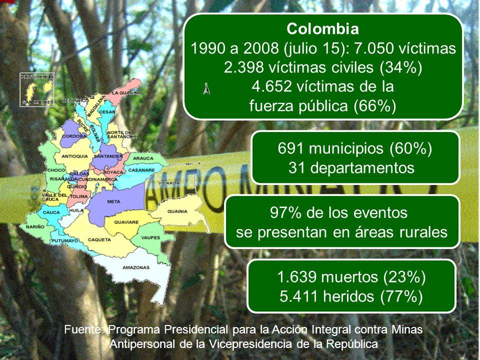 Colombia 1990 a 2008 (julio 15): 7.050 víctimas 2.398 víctimas civiles (34%) 4.652 víctimas de la fuerza pública (66%) 691 municipios (60%) 31 departa