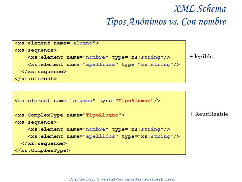 Curso Doctorado, Universidad Pontificia de Salamanca (Jose E. Labra) XML Schema Tipos Anónimos vs. Con nombre … … + legible + Reutilizable