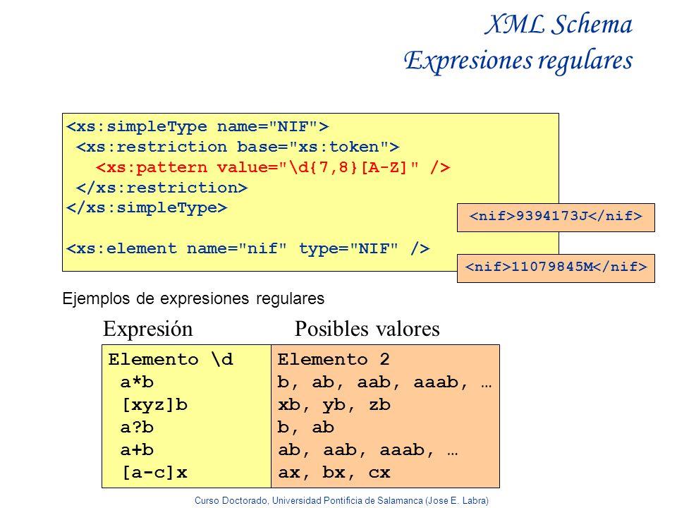 Curso Doctorado, Universidad Pontificia de Salamanca (Jose E. Labra) XML Schema Expresiones regulares 9394173J 11079845M ExpresiónPosibles valores Eje