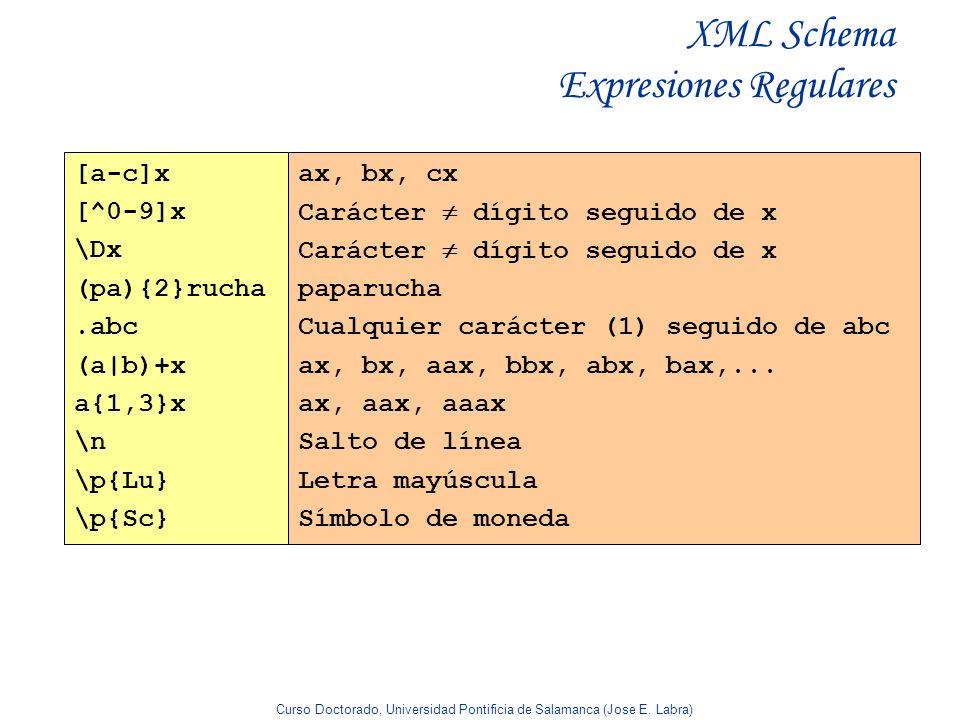 Curso Doctorado, Universidad Pontificia de Salamanca (Jose E. Labra) XML Schema Expresiones Regulares [a-c]x [^0-9]x \Dx (pa){2}rucha.abc (a|b)+x a{1,