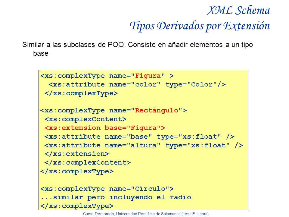 Curso Doctorado, Universidad Pontificia de Salamanca (Jose E. Labra) XML Schema Tipos Derivados por Extensión Similar a las subclases de POO. Consiste