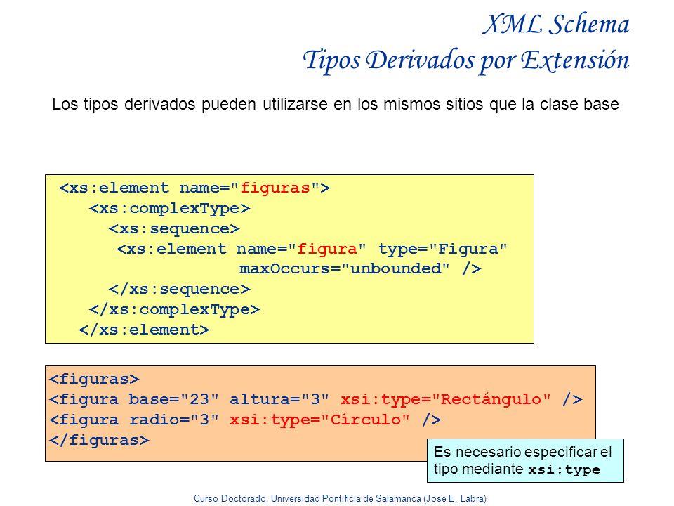 Curso Doctorado, Universidad Pontificia de Salamanca (Jose E. Labra) XML Schema Tipos Derivados por Extensión Los tipos derivados pueden utilizarse en