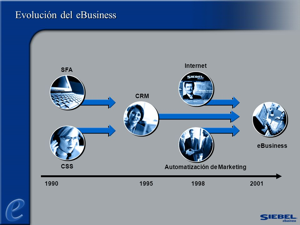 1990199520011998 Evolución del eBusiness eBusiness CSS SFA Automatización de Marketing Internet CRM