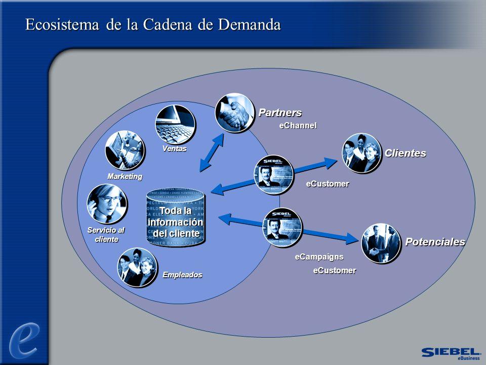 Ecosistema de la Cadena de Demanda Empleados Empleados Ventas Servicio al cliente Marketing Toda la información del cliente eChannel eCustomer eCampaigns eCustomer Partners Clientes Potenciales
