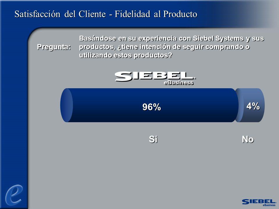 Satisfacción del Cliente - Fidelidad al Producto No 4% 96% Si Basándose en su experiencia con Siebel Systems y sus productos, ¿tiene intención de seguir comprando o utilizando estos productos.