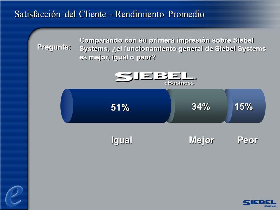 Satisfacción del Cliente - Rendimiento Promedio Peor 15%34% Mejor Comparando con su primera impresión sobre Siebel Systems, ¿el funcionamiento general de Siebel Systems es mejor, igual o peor.