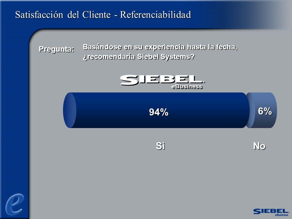 Satisfacción del Cliente - Referenciabilidad No 6% 94% Si Basándose en su experiencia hasta la fecha, ¿recomendaría Siebel Systems.