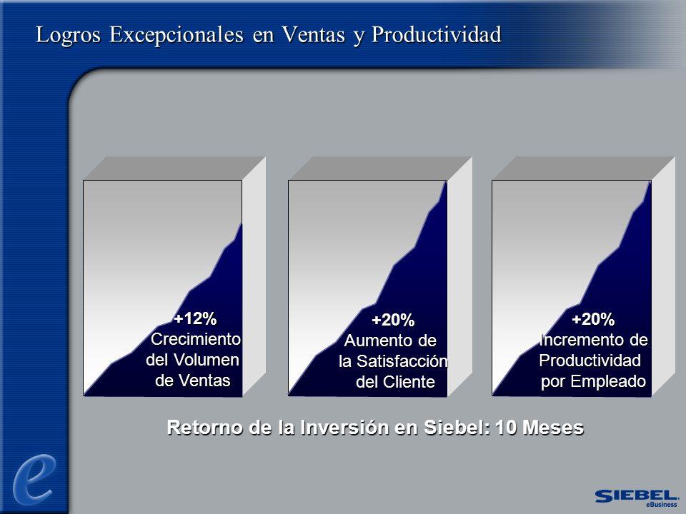 +12% Crecimiento del Volumen de Ventas +20% Aumento de la Satisfacción del Cliente del Cliente +20% Incremento de Productividad por Empleado Retorno de la Inversión en Siebel: 10 Meses Logros Excepcionales en Ventas y Productividad