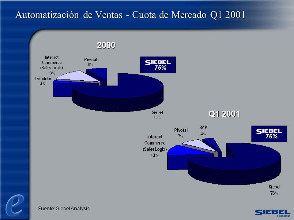 2000 Q1 2001 Fuente: Siebel Analysis Automatización de Ventas - Cuota de Mercado Q1 2001 76%75%
