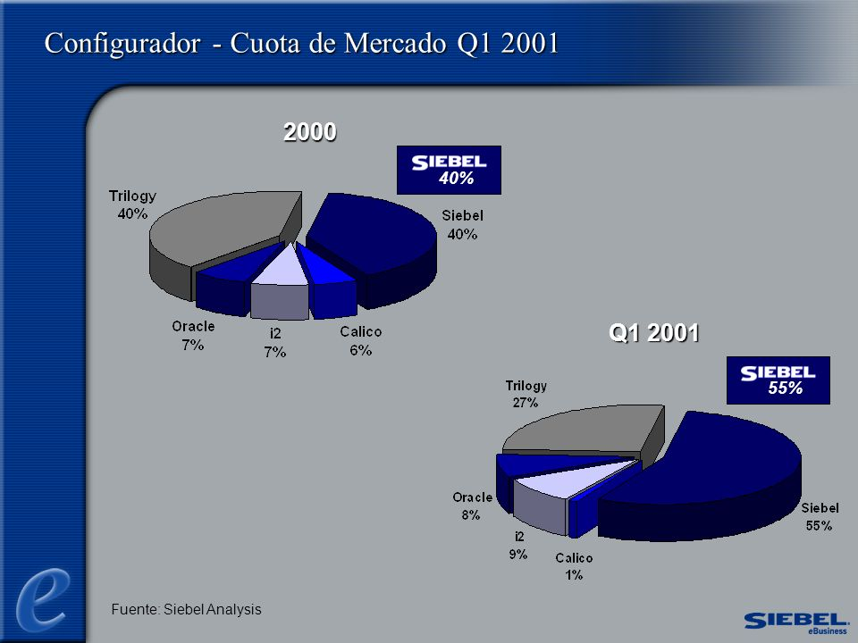 Configurador - Cuota de Mercado Q1 2001 2000 Q1 2001 Fuente: Siebel Analysis 40%55%