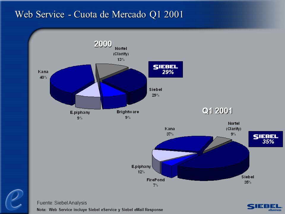 Web Service - Cuota de Mercado Q1 2001 Nota: Web Service incluye Siebel eService y Siebel eMail Response Fuente: Siebel Analysis 2000 Q1 2001 29%35%