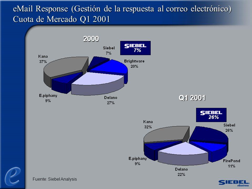 Fuente: Siebel Analysis 2000 Q1 2001 eMail Response (Gestión de la respuesta al correo electrónico) Cuota de Mercado Q1 2001 7%26%