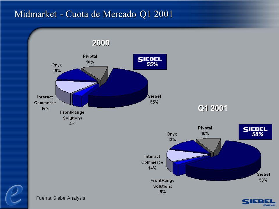 Fuente: Siebel Analysis Midmarket - Cuota de Mercado Q1 2001 2000 Q1 2001 55%58%
