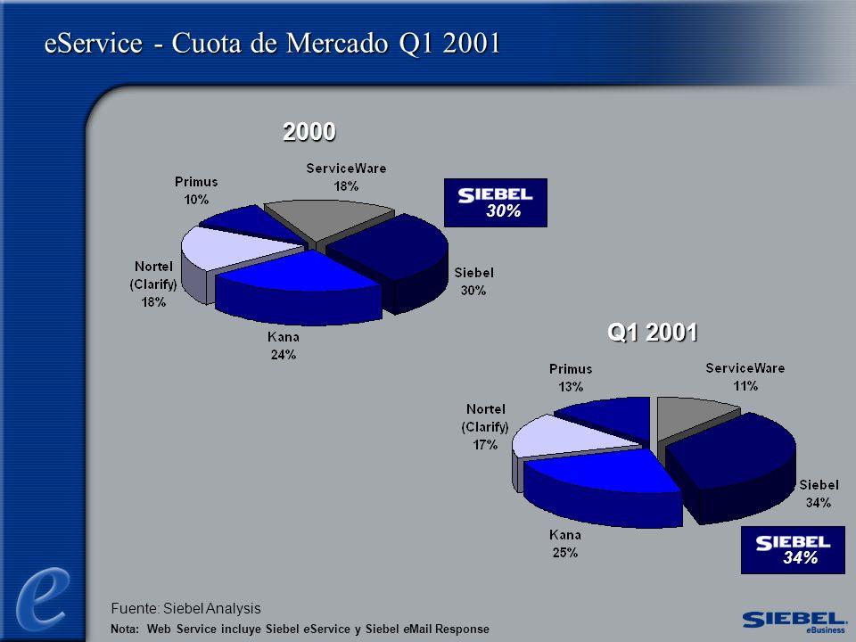 2000 Q1 2001 eService - Cuota de Mercado Q1 2001 30%34% Nota: Web Service incluye Siebel eService y Siebel eMail Response Fuente: Siebel Analysis