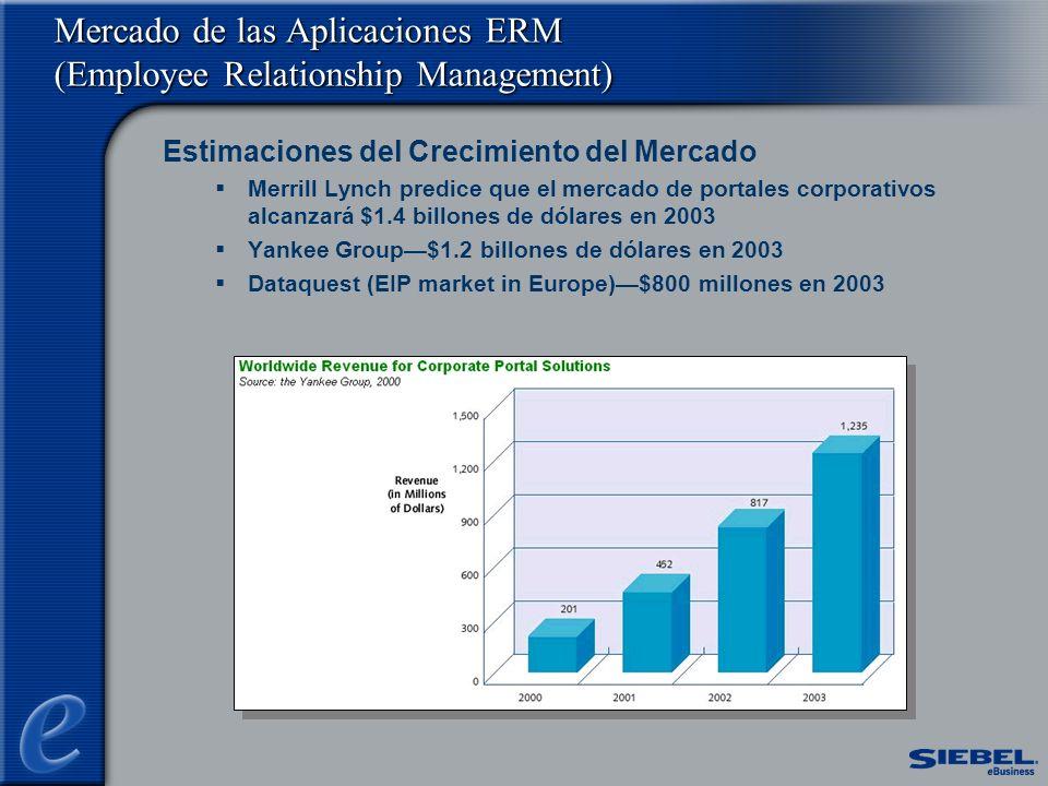 Mercado de las Aplicaciones ERM (Employee Relationship Management) Estimaciones del Crecimiento del Mercado Merrill Lynch predice que el mercado de portales corporativos alcanzará $1.4 billones de dólares en 2003 Yankee Group$1.2 billones de dólares en 2003 Dataquest (EIP market in Europe)$800 millones en 2003