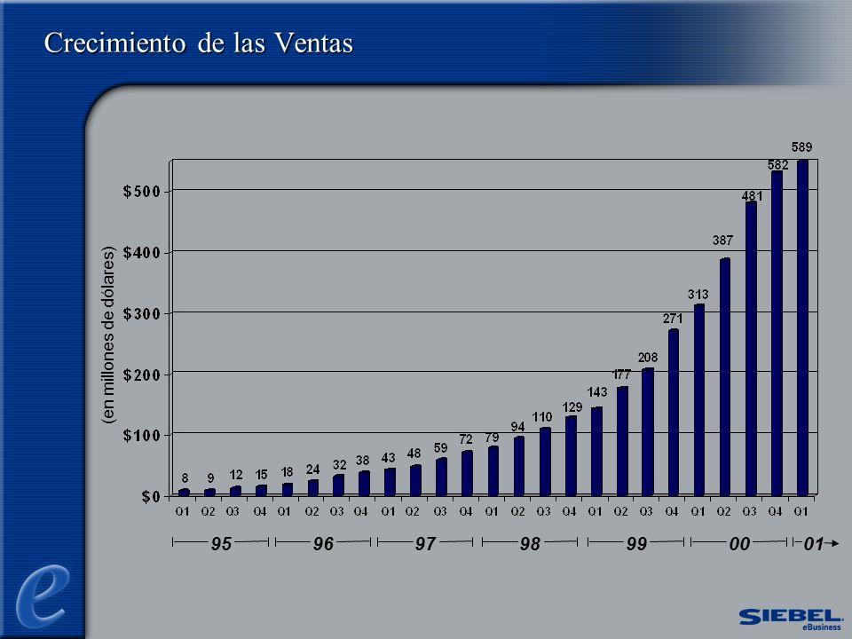 Crecimiento de las Ventas (en millones de dólares) 95019697989900