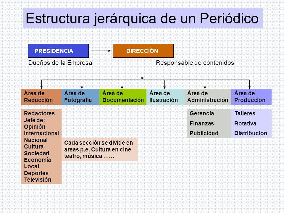 Estructura jerárquica de un Periódico PRESIDENCIA DIRECCIÓN Área de Redacción Área de Fotografía Área de Documentación Área de Ilustración Área de Adm