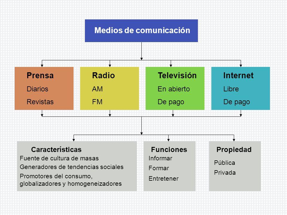 Medios de comunicación Prensa Diarios Revistas Radio AM FM Televisión En abierto De pago Internet Libre De pago Características Fuente de cultura de m