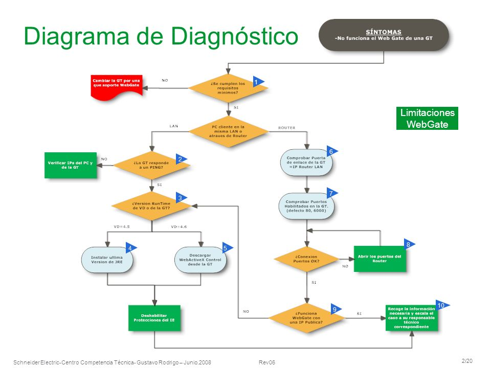 Schneider Electric 2/20 -Centro Competencia Técnica- Gustavo Rodrigo – Junio.2008 Rev06 Diagrama de Diagnóstico 1 2 5 3 4 6 7 8 10 9 Limitaciones WebG