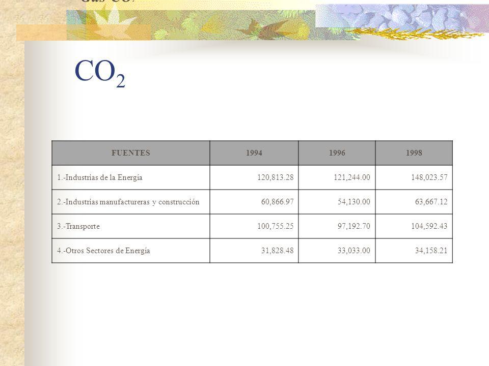 Gas CH 4 CO 2 Gas CO 2 FUENTES199419961998 1.-Industrias de la Energía120,813.28121,244.00148,023.57 2.-Industrias manufactureras y construcción60,866.9754,130.0063,667.12 3.-Transporte100,755.2597,192.70104,592.43 4.-Otros Sectores de Energía31,828.4833,033.0034,158.21