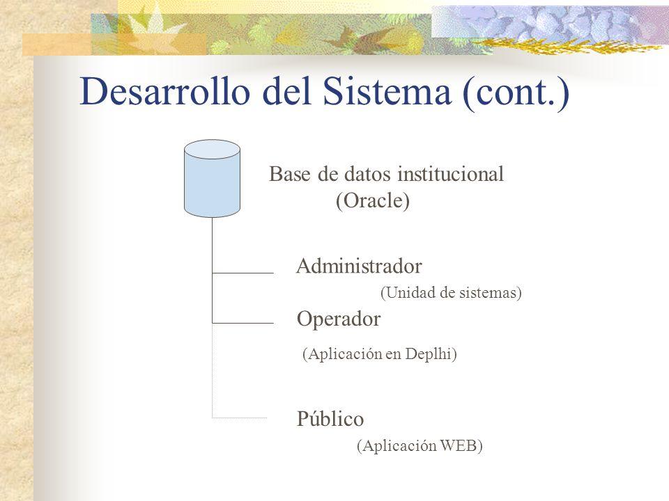 Base de datos institucional (Oracle) Administrador Operador Público Desarrollo del Sistema (cont.) (Aplicación en Deplhi) (Unidad de sistemas) (Aplicación WEB)