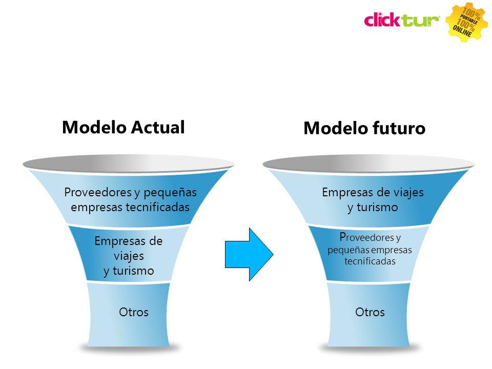 Modelo Actual Modelo futuro Proveedores y pequeñas empresas tecnificadas Empresas de viajes y turismo Otros Empresas de viajes y turismo P roveedores
