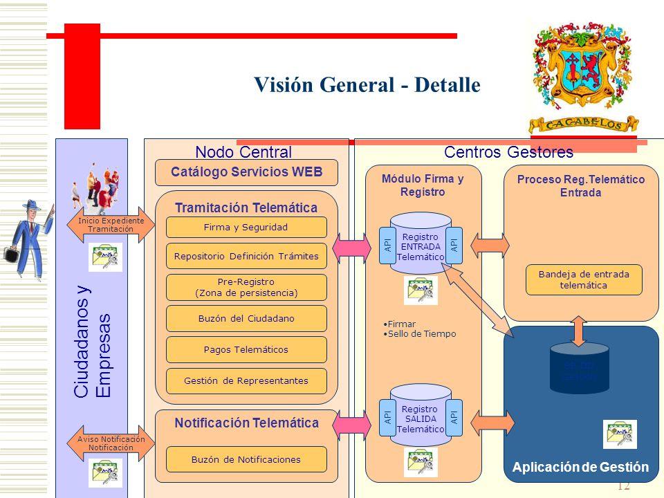 11 Visión General Nodo Central Tramitación Telemática Ciudadanos y Empresas Notificación Telemática Aviso Notificación Notificación Módulo Firma y Reg