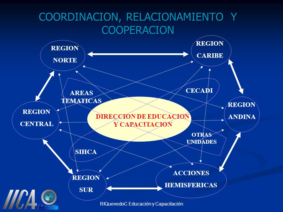 RIQuevedoC Educación y Capacitación COORDINACION, RELACIONAMIENTO Y COOPERACION DIRECCION DE EDUCACION Y CAPACITACION REGION NORTE REGION CARIBE REGIO