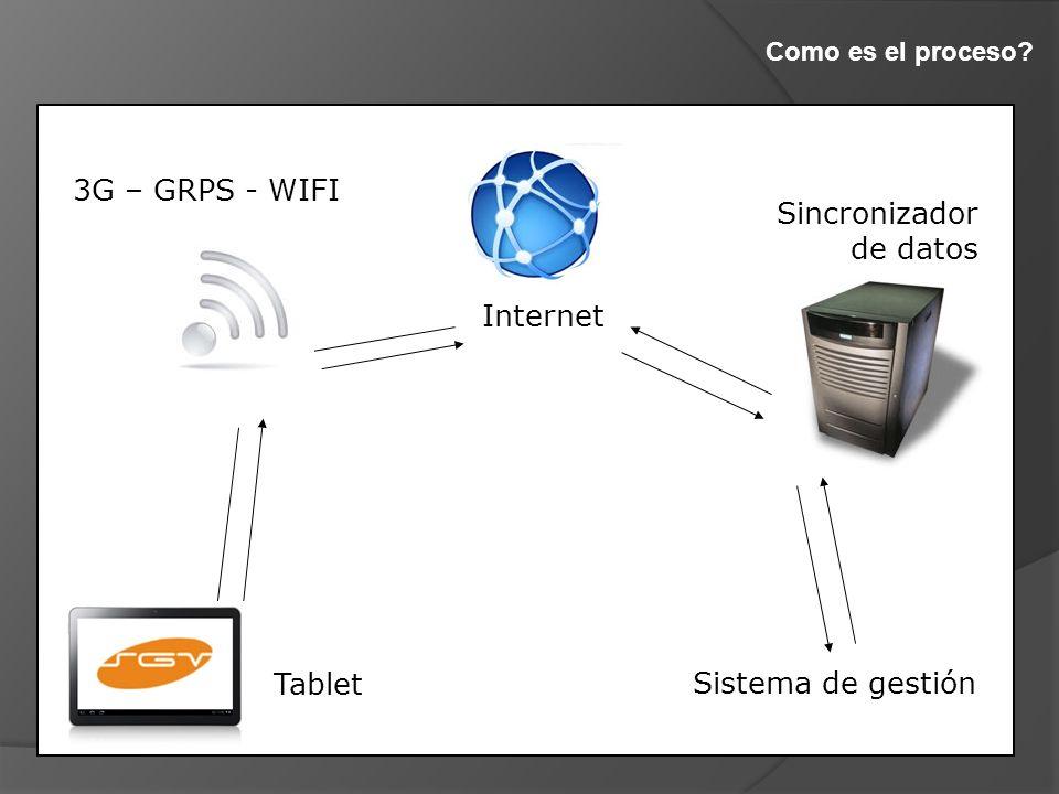 Como es el proceso Internet Sistema de gestión 3G – GRPS - WIFI Sincronizador de datos Tablet