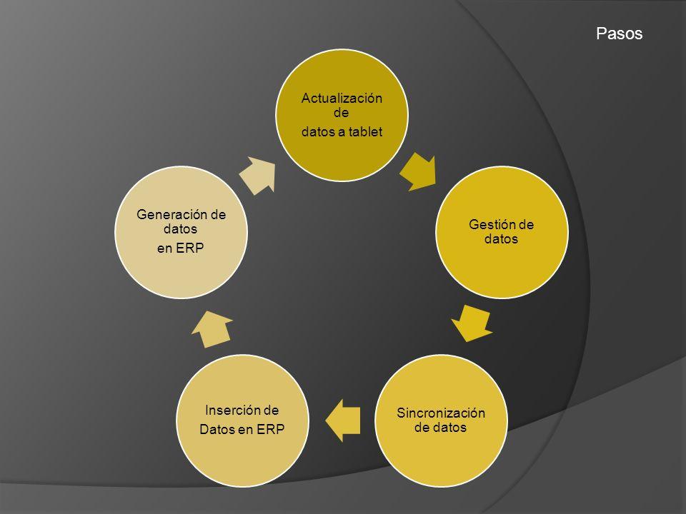 Pasos Actualización de datos a tablet Gestión de datos Sincronización de datos Inserción de Datos en ERP Generación de datos en ERP